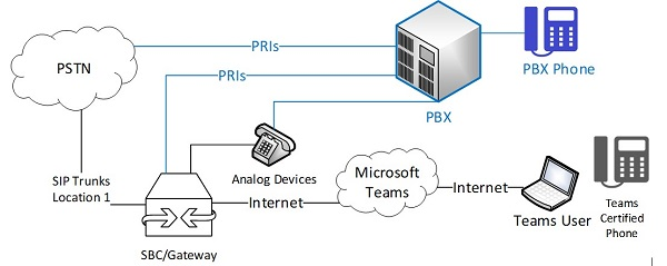 Diagram of transitional PBX-Teams Direct Routing environment
