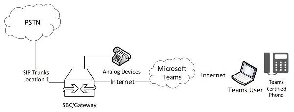 "Diagram of ""DIY Direct Routing"""