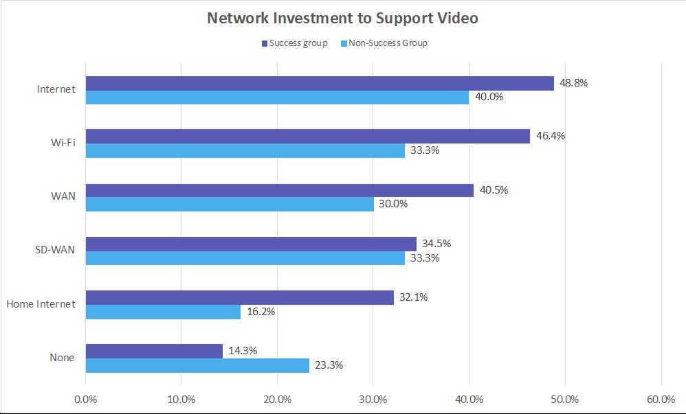 Metrigy graphic showing network investments to make for video support