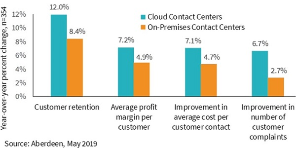 Bar graph from Aberdeen comparing on-prem to CCaaS