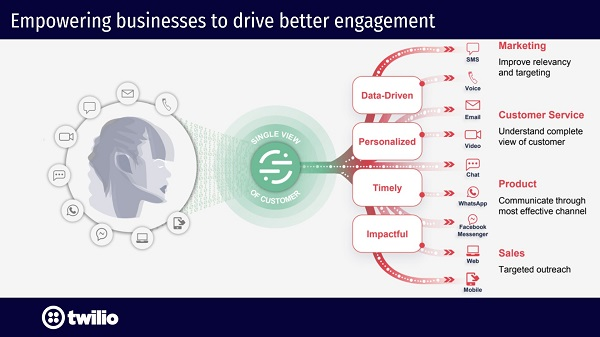 Infographic showing how data feeds into the Segment customer data platform