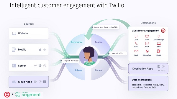 Diagram showing how Twilio customer data platform and contact center can work together