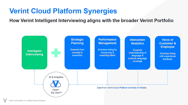 Schematic of where Verint sees intelligent interview fitting in