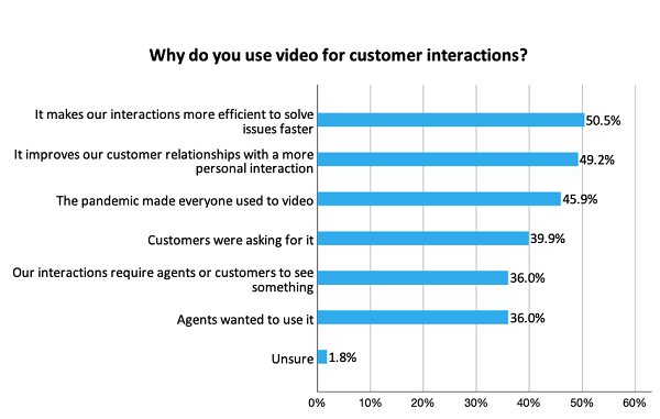 Metrigy infographic showing video for customer interactions