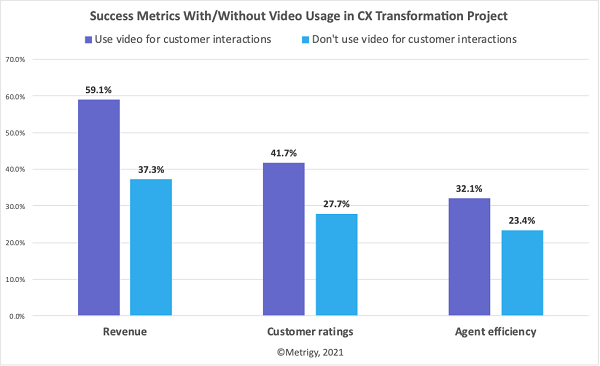 Metrigy infographic showing success metrics with/without video usage
