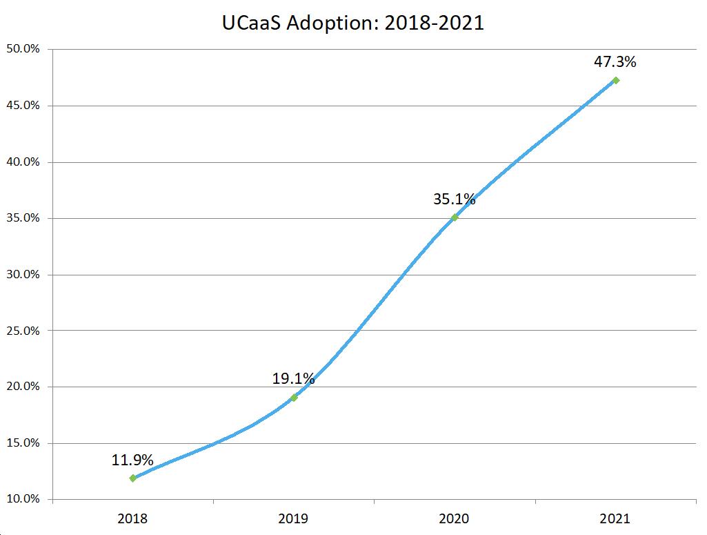UCaaS adoption chart from Metrigy