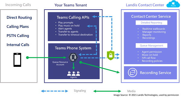 Diagram of the extend model for connecting contact center to Microsoft Teams