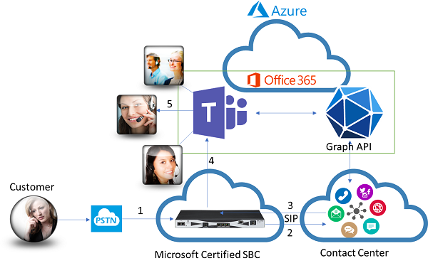 The connect model for integrating contact center and Microsoft Teams