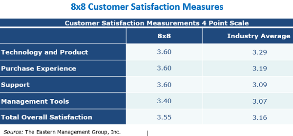 Eastern Management Group chart: 8x8 Customer Satisfaction Measures