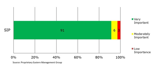 Eastern Management Group chart: SIP Importance to IT Managers
