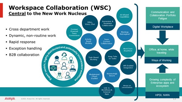Diagram showing workspace collaboration with Avaya Spaces