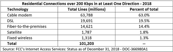 FCC table showing residential connections over 200 Kbps 2018
