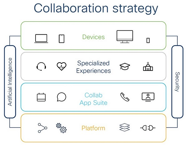 Cisco Collaboration architecture schematic