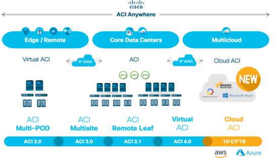 Cisco's ACI Anywhere