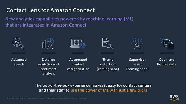 AWS Contact Lens for Amazon Connect