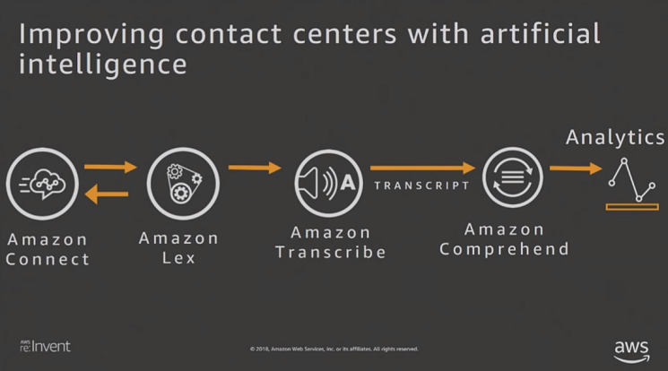 Amazon Connect AI