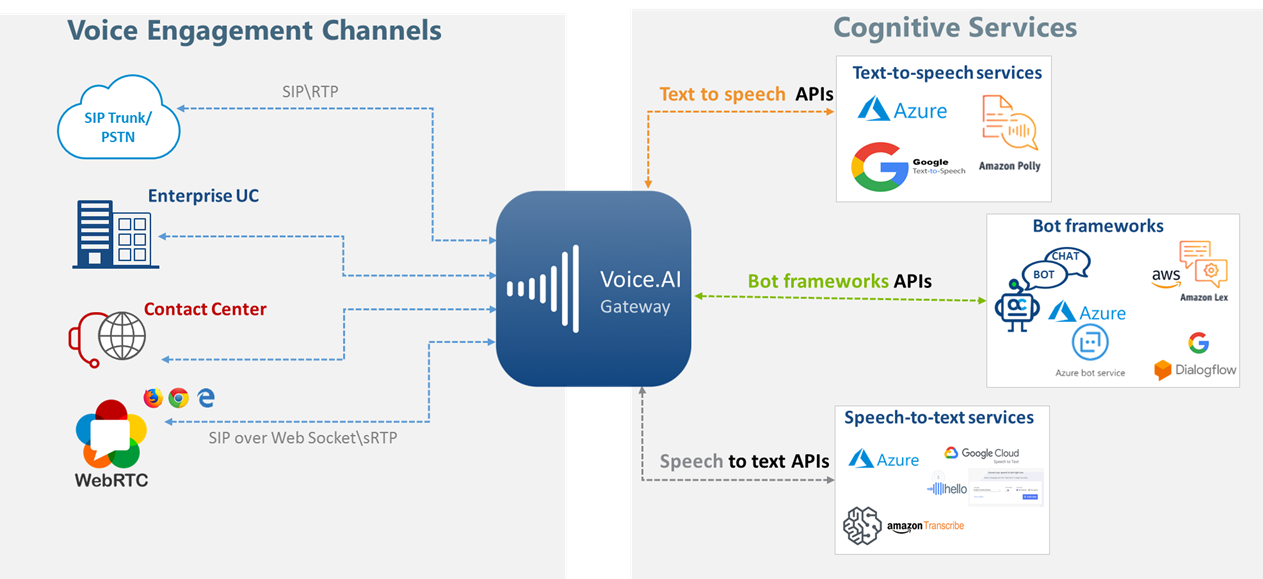 A chart for Voice.ai