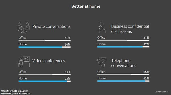 Leesman data showing what's better about working from home