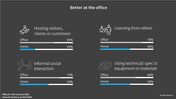 Image of Leesman data showing what's better about working at an office