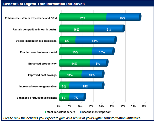 Digital Transformation Best Practices