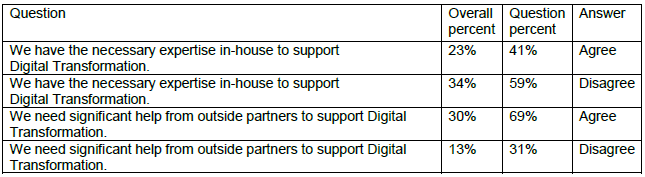Webtorials Digital Transformation Study 2