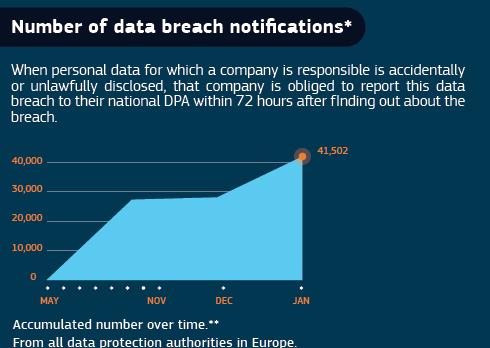 EU Commission GDPR data