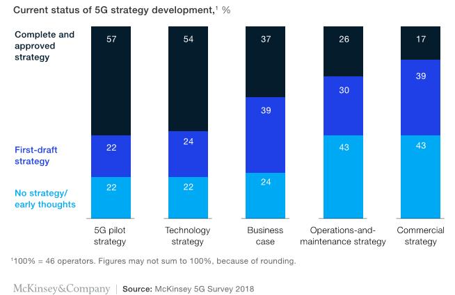 McKinsey 5G Survey 1