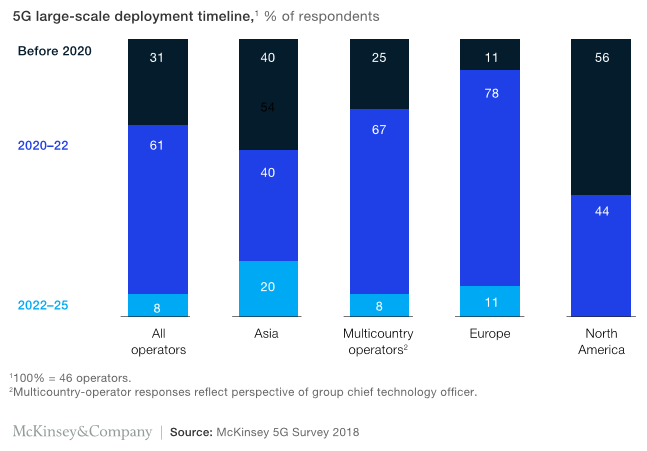 McKinsey 5G Survey 2