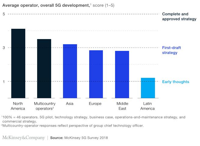 McKinsey 5G Survey 3