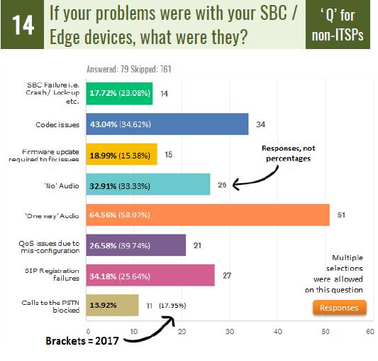 The SIP School SIP Survey 1