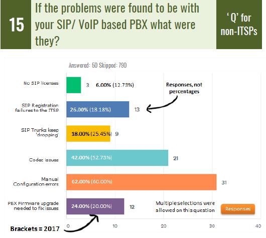 The SIP School SIP Survey 2