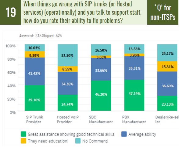 The SIP School SIP Survey 3