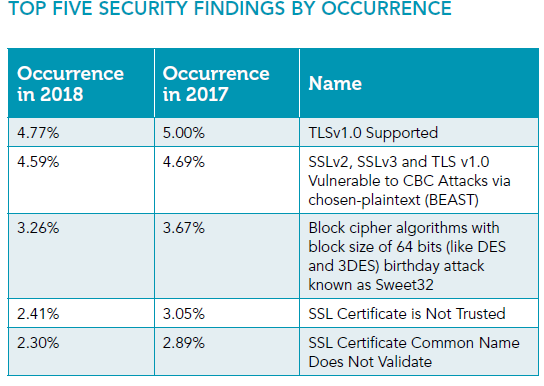 Trustwave graphic, Top 5 Security Findings by Occurrence