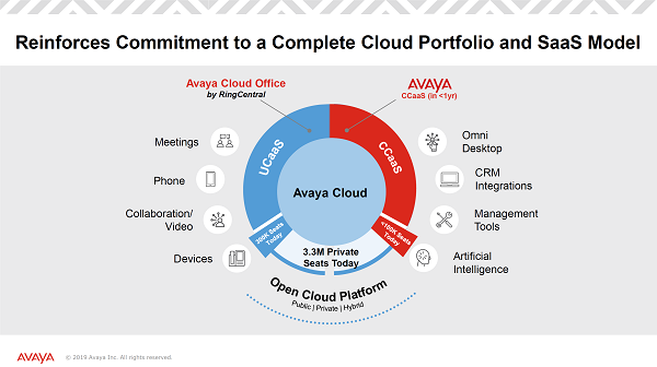Avaya's open cloud platform