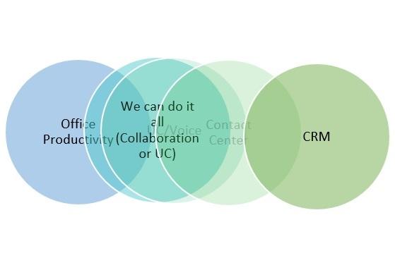 A diagram of how a vendor thinks