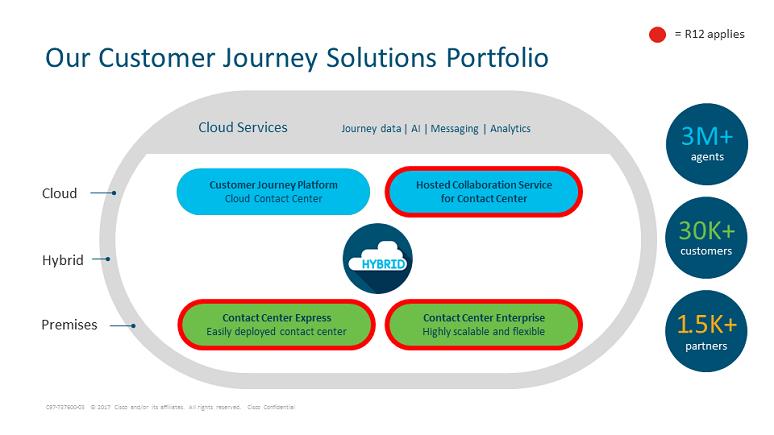 Cisco Customer Journey Solutions