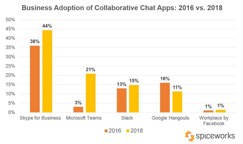 Spiceworks 2018 chat app study