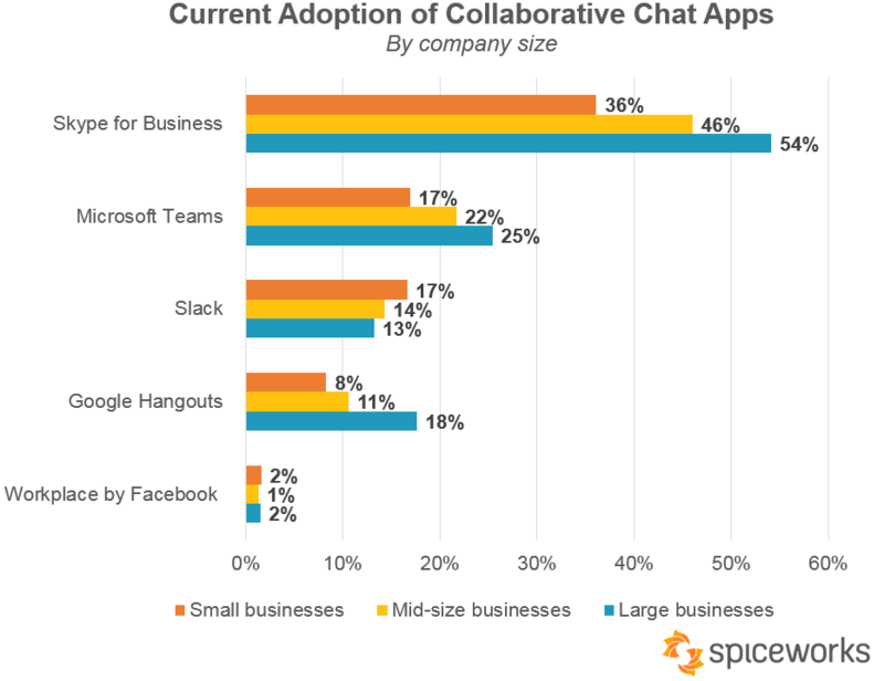 Spiceworks 2018 chat app study - company size