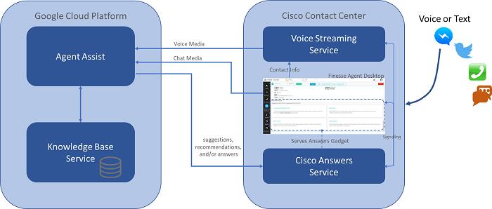 Cisco Answers-Google CCAI integration