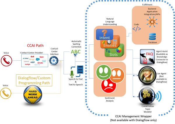 CCAI management wrapper flow chart