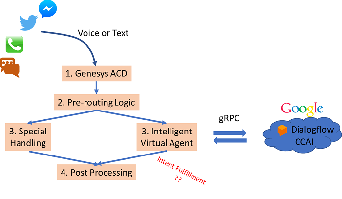 Decoding Dialogflow: Integrating CCAI with Contact Centers