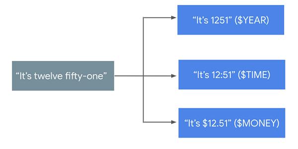 SpeechContext classes example