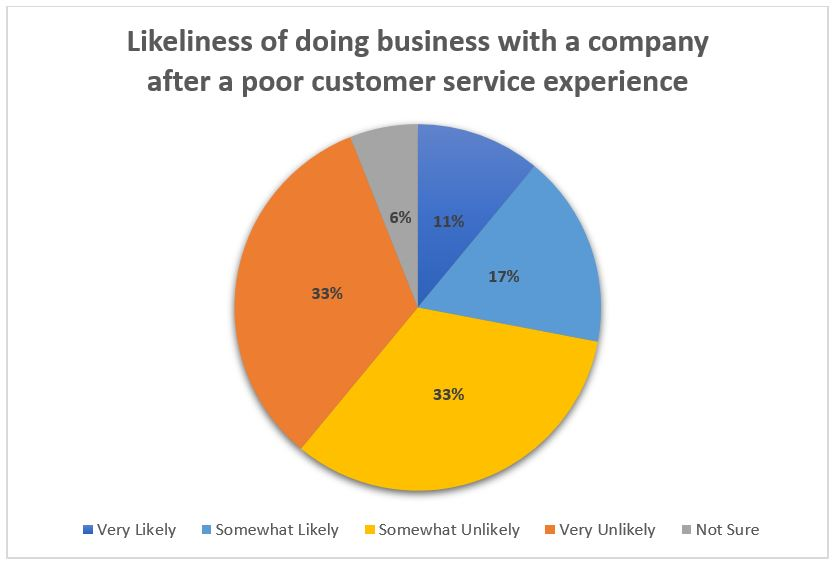 Infographic: Likeliness of doing business with a company after poor customer service experience
