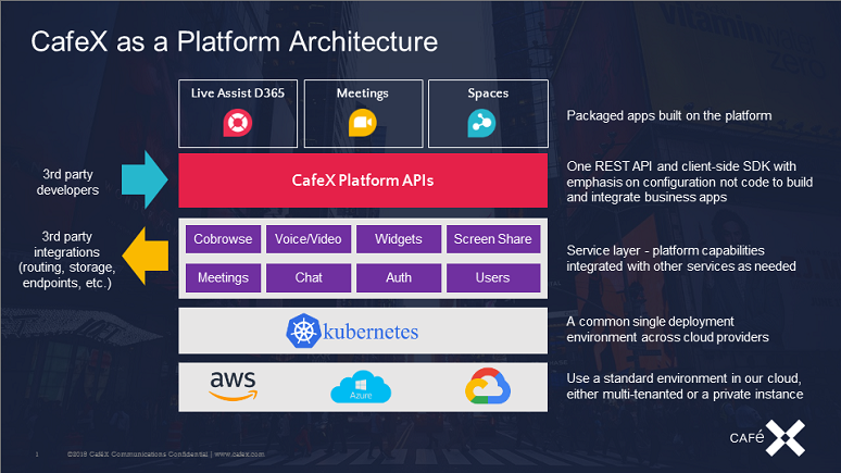CafeX Engagement Platform Architecture