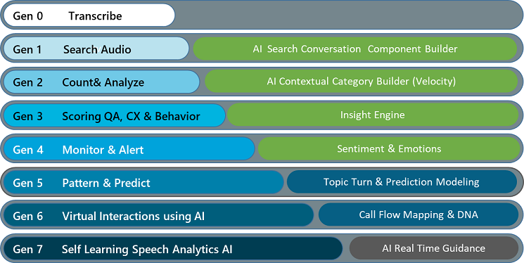 The evolution of speech synthesis