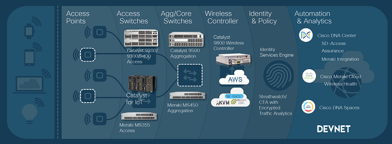 Cisco's switch portfolio