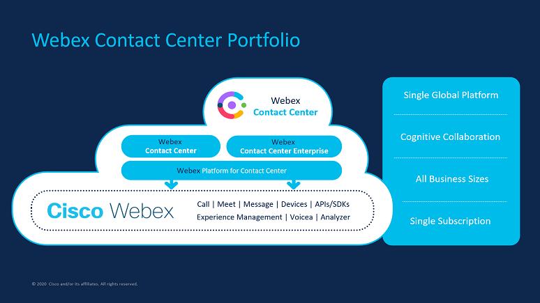 Diagram of Cisco's Webex Contact Center Portfolio