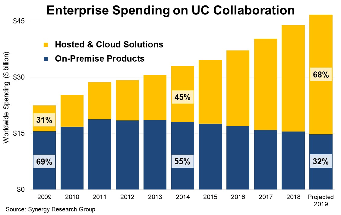 Chart of UC spending. Photo provided by Synergy