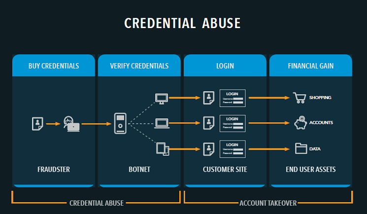 Illustration of credential abuse