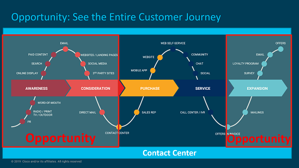 The end-to-end customer journey